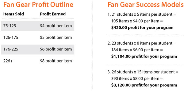 Spirit-Gear-Profit-Earned